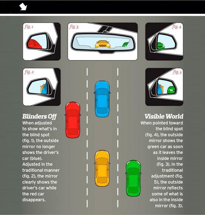 No More Blind Spots Infographic