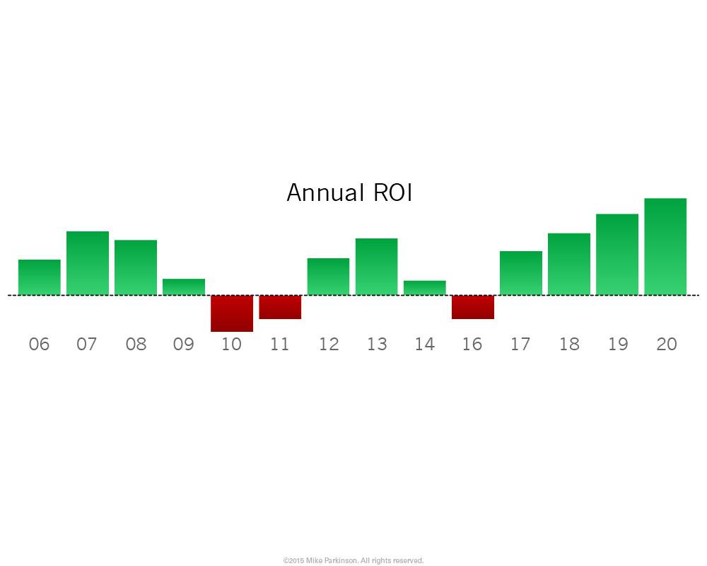 Bar Chart 2
