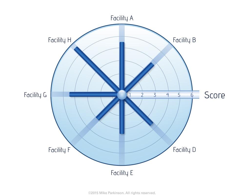 Circle Chart 2