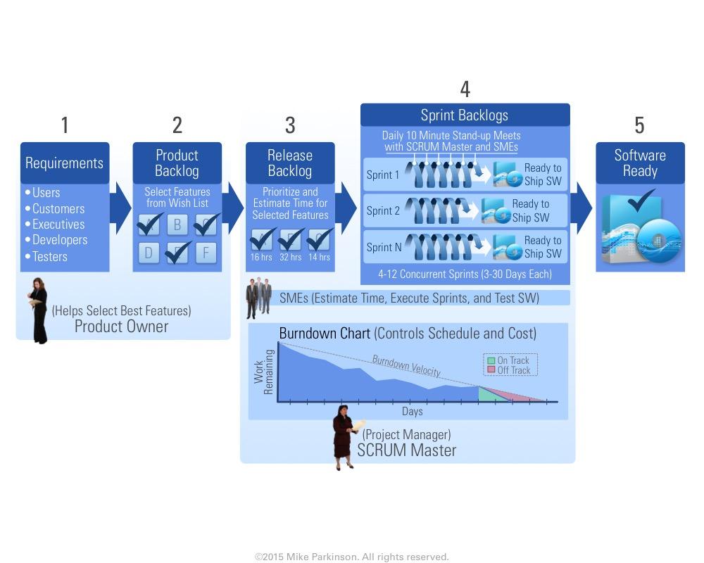Process Diagram 3